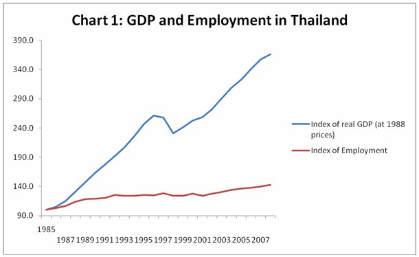 indicators of economic growth and structural change in thailand Percentage change in gdp growth rate and fiscal expenditure and the fiscal  deficit  two measures of the nominal exchange rate in thailand, 1995–2012   structural change, it replaces macroeconomic management with micro-based.