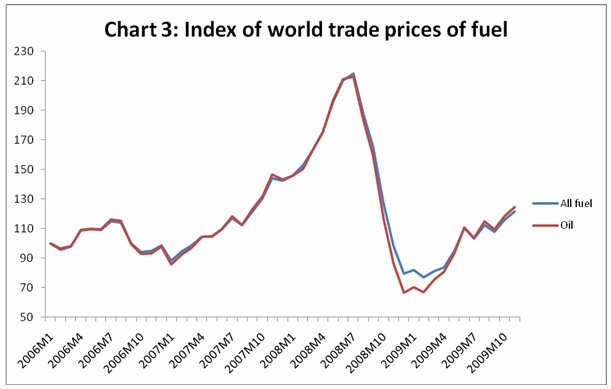 It Was Noted Earlier That The Recovery In Most Primary Commodity Prices Actually Predated Global Output
