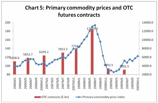 As Charts 4 And 5 Indicate The Value Of Otc Over Counter Futures Contracts In Both Gold Other Commodities Has Tended To Track Spot Price