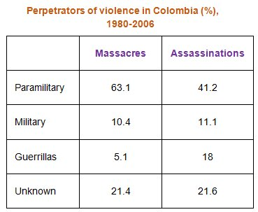 violence_colombia
