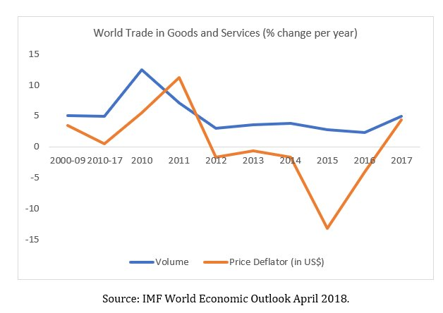 The collapse in developing country exports – IDEAs