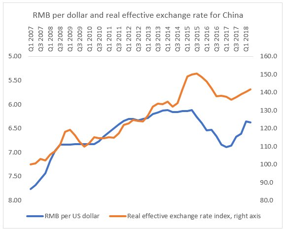 Maniting China S Exchange Rate